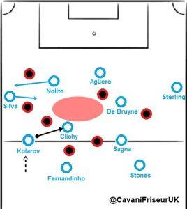 Manchester City Außenverteidiger