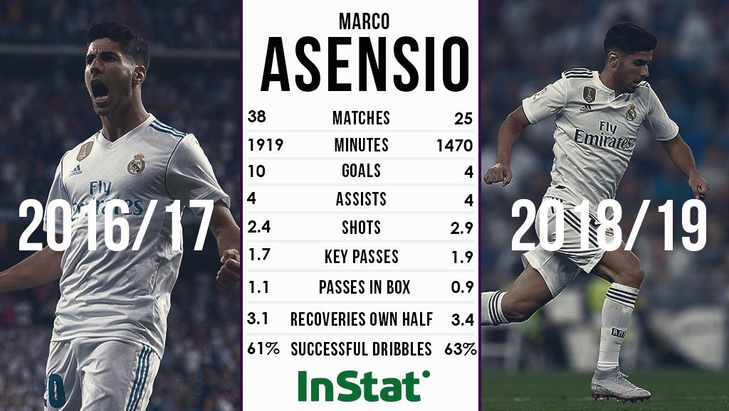 Marco Asensio Statistiken