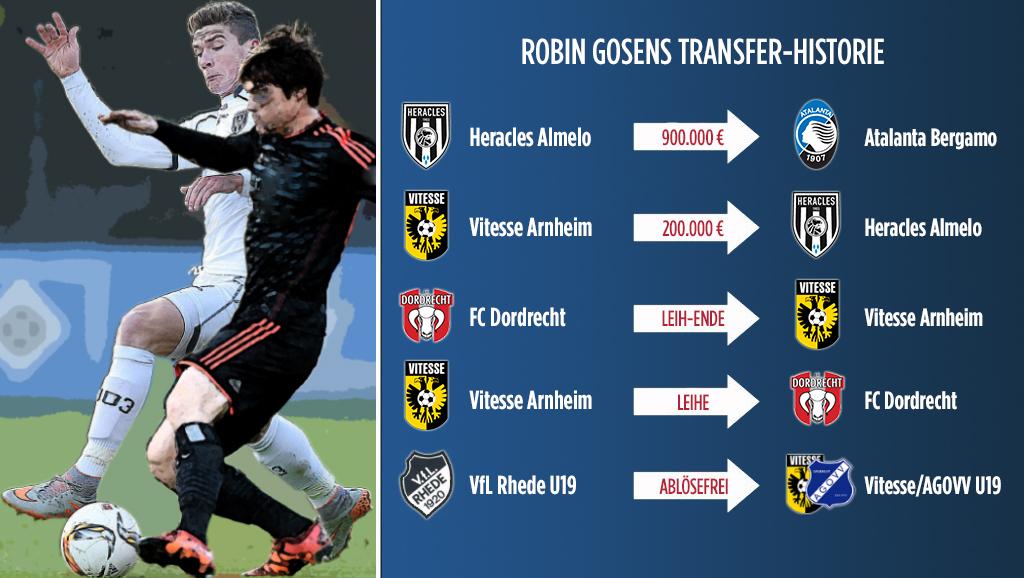 Robin Gosens Transfers