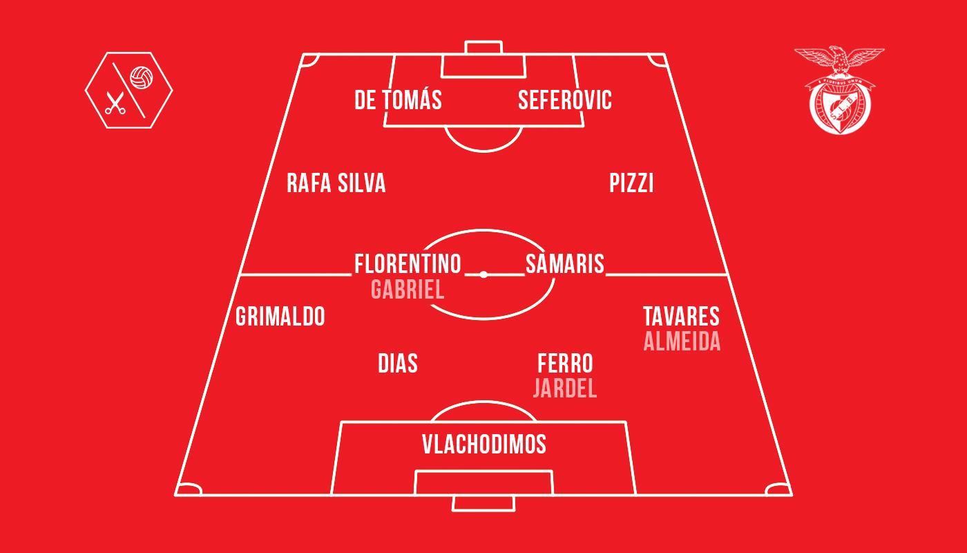 Benfica Lissabon Aufstellung