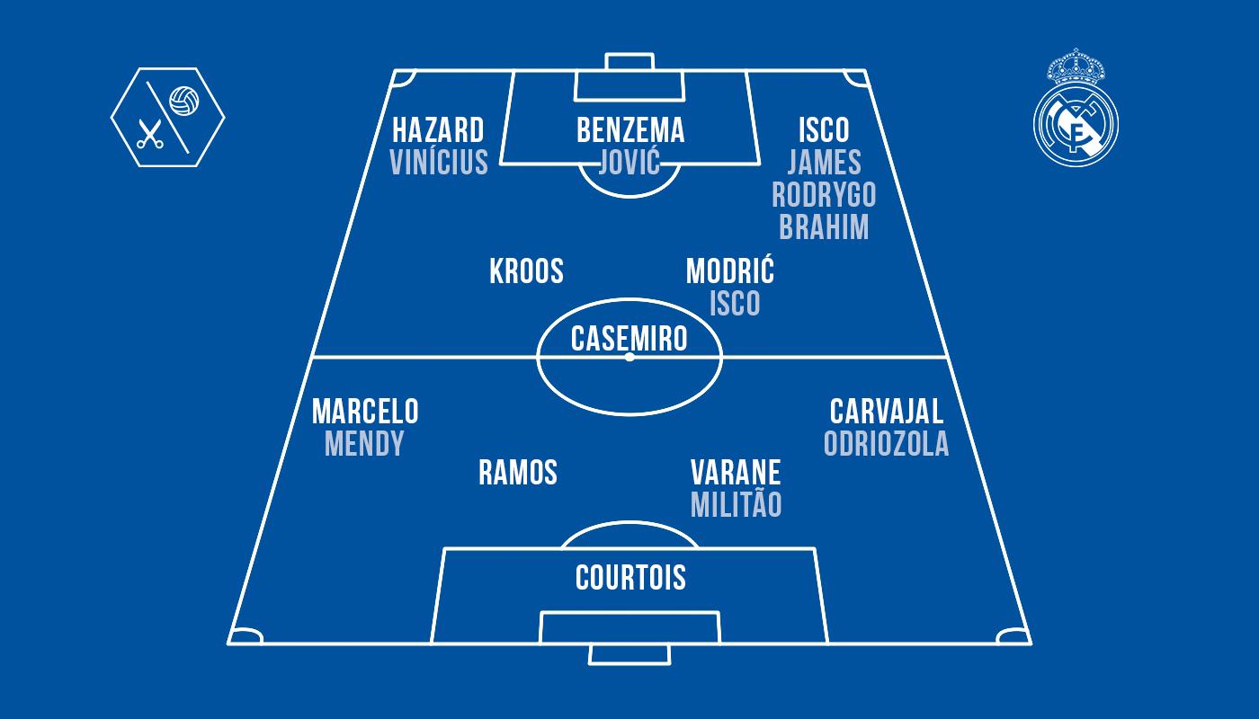 Real Madrid Aufstellung