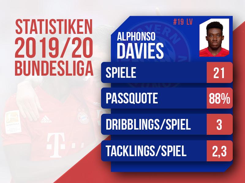 Alphonso Davies Statistiken