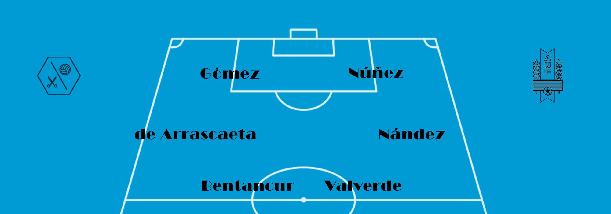 Uruguay Analysis