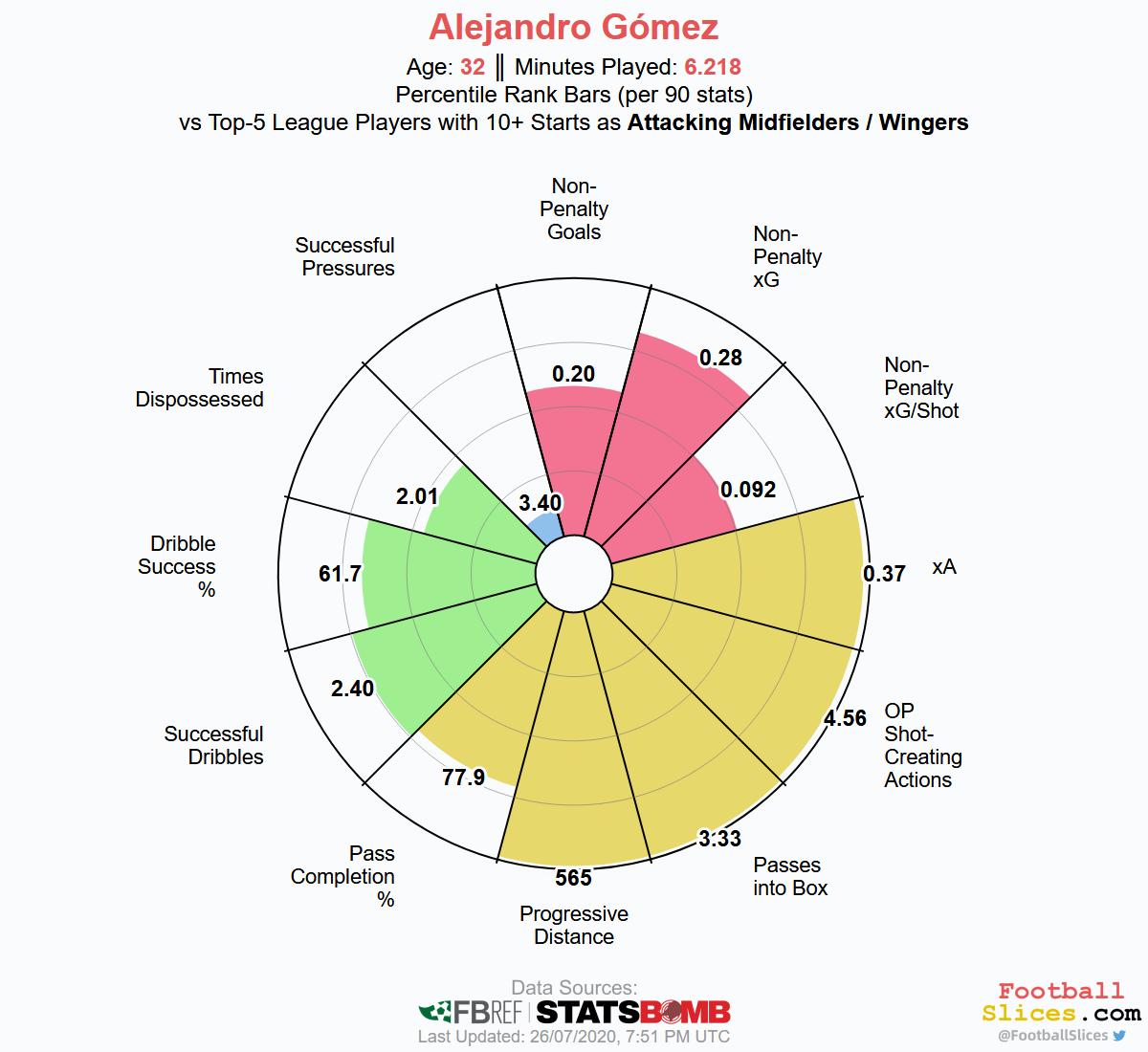 Papu Gomez Statistiken